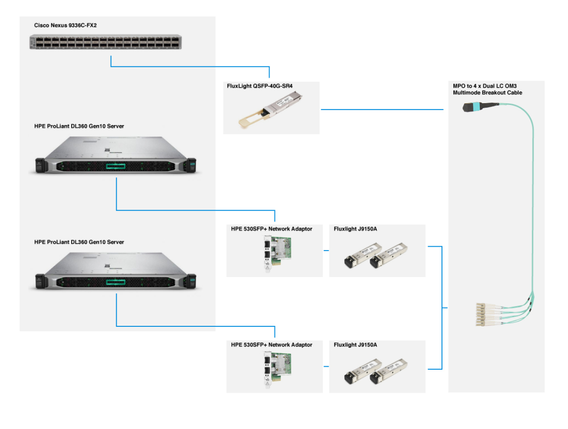 Connecting Cisco Nexus 9336C-FX2 40G QSFP+ ports to HPE ProLiant DL360 Gen10 Rack Servers Equipped with HPE 530SFP+ 10GbE 2-port Network Adapters. | FluxLight.com