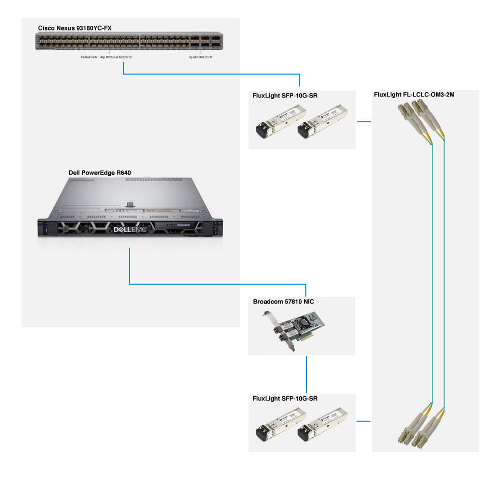 Cisco Nexus 93180YC-FX to Dell R640-01 with FluxLight.com SFP-10G-SR fiber optic transceivers and FluxLight fiber jumper cables.