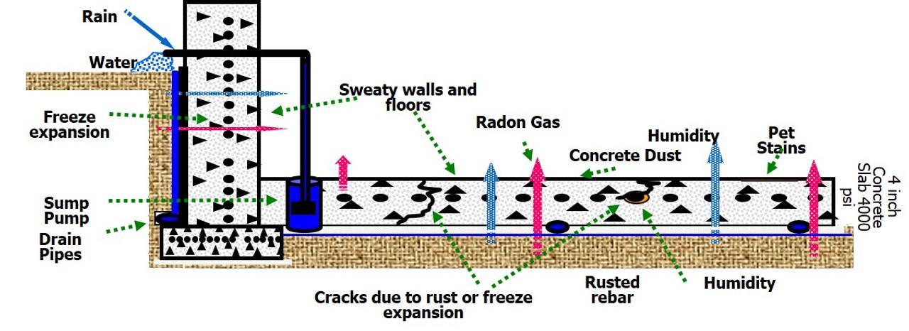 Diagram of a basement or floor below grade