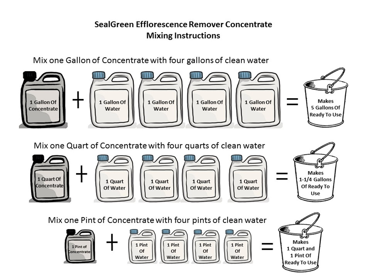 SealGreen Efflorescence Concentrate Mixing instructions