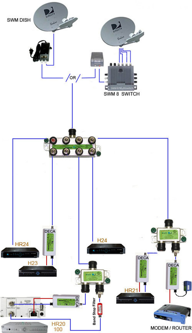 directv swm 8 single wire multi switch 8 tuners rh wiredathome com DirecTV SWM Installation Diagram DirecTV SWM Installation