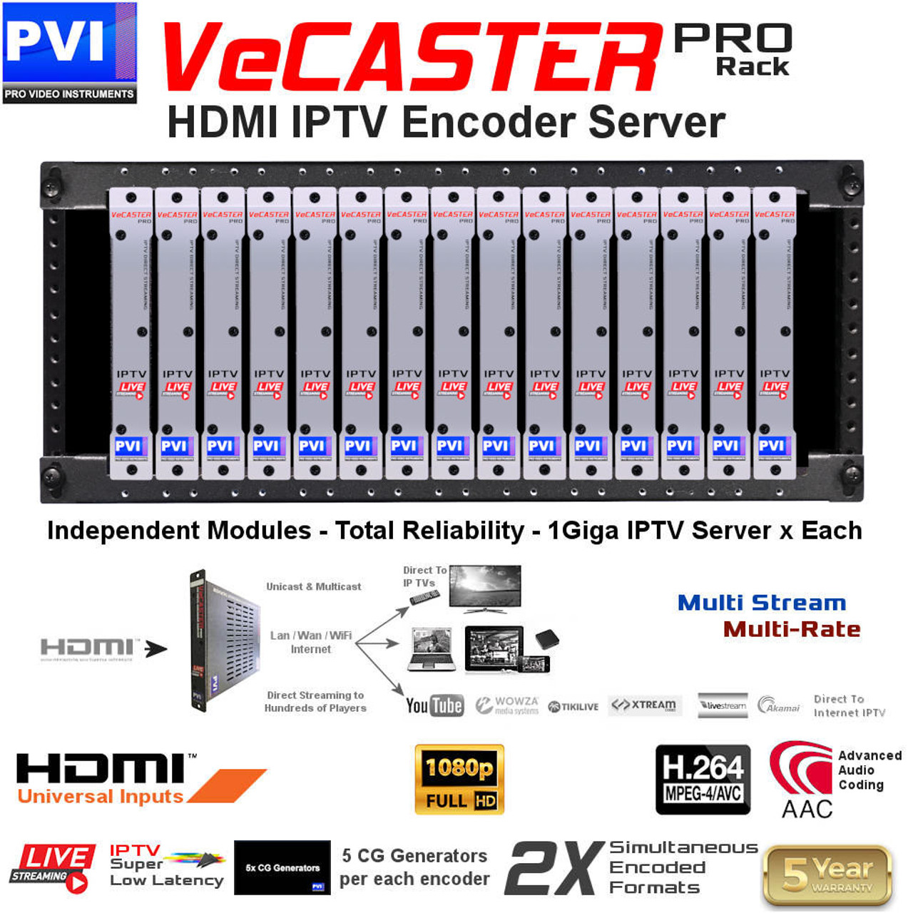 Provideoinstruments Vecaster Hd H264 Professional Single Channel H 264 Encoder Block Diagram Explanation 1080p Iptv Rack Mount