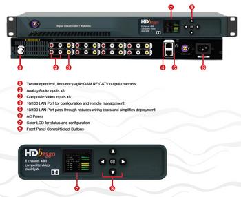 ZeeVee HDb2380 8 Channel Digital QAM Encoder Modulator 480i