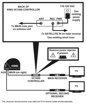 KING UC1000 Universal Controller for KING Quest Portable Satellite Antenna installation diagram