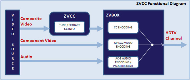ZeeVee ZvCC1-NA Closed Caption Add-On Adapter Enhances HD Broadcast