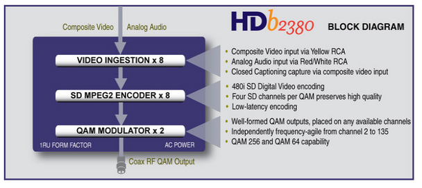 ZeeVee HDb2380 8 Channel Digital QAM Encoder Modulator 480i