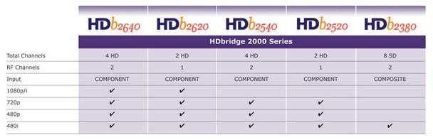 ZeeVee HDb2640 4 Channel HDBridge 2000 Series Encoder Modulator 1080p
