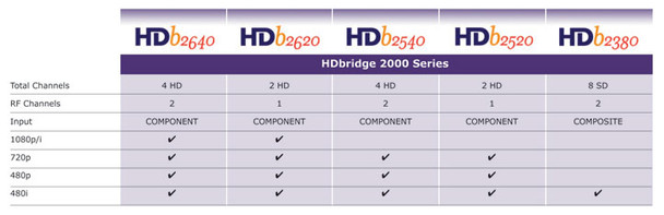 ZeeVee HDb2620 2 Channel HDBridge 2000 Series Encoder Modulator 1080p