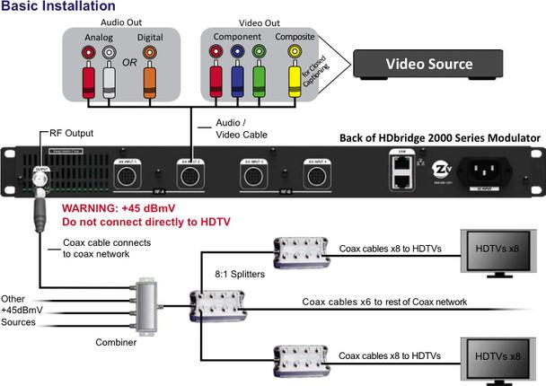 ZeeVee HDb2540-DT 4 Channel Encoder QAM Modulator for DIRECTV HD