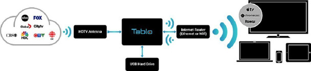 Tablo SPVR2-01-NA 2-Tuner Whole Home Over-the-Air HD DVR for HDTV Antennas - content flow chart