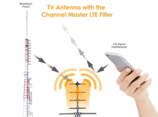 LTE Filter by Channel Master Improves TV Antenna Signals blocks 3g/4g LTE interference signals.
