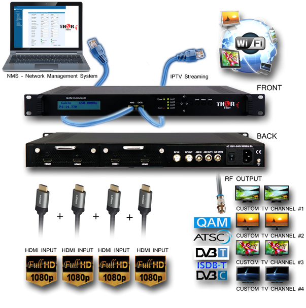 Thor HDMI to QAM Low Latency Encoder Modulator with IPTV Streaming - Application Drawing