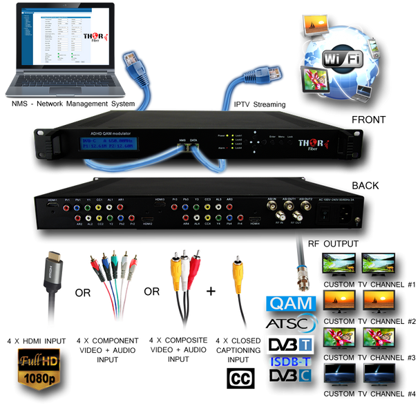 Thor H-4ADHD-QAM-IPLL 4-Channel HDMI/YpPbr/Composite to QAM Low Latency Encoder Modulator with IPTV - Application Drawing