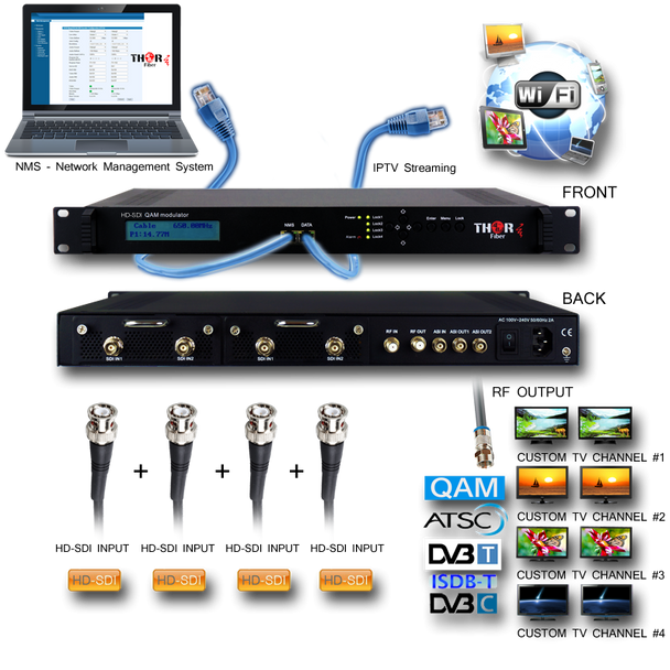 Thor H-4SDI-DVBT-IPLL 4-Channel HD-SDI to DVB-T Low Latency Encoder Modulator with IPTV - application drawing