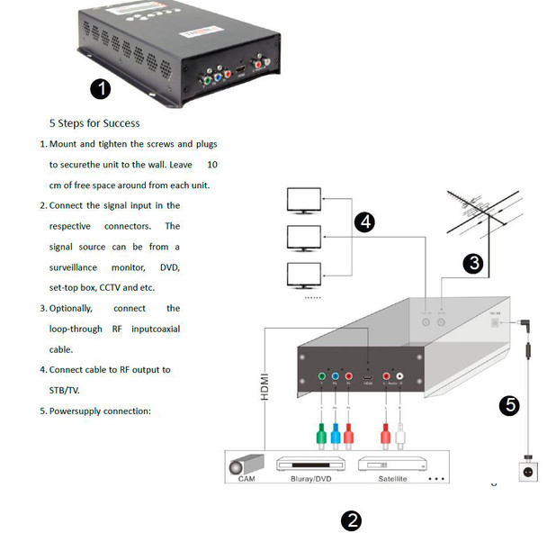 Thor H-AC3-CMOD-ATSC 1-Channel Compact HDMI to ATSC Encoder Modulator with Dolby AC3 - Antenna installation diagram
