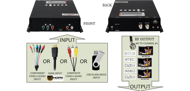 Thor H-AC3-CMOD-ATSC 1-Channel Compact HDMI to ATSC Encoder Modulator with Dolby AC3 - application drawing