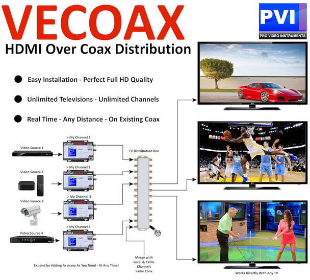 VeCOAX Minimod-2 1080p Full HD Dolby Ultra Compact Digital HD TV Modulator - Convert Any HDMI to an HDTV Channel and distribute to all TVs over coax  - Application example