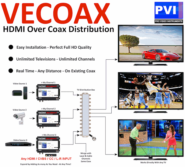 VeCOAX MicroMod-3 1080p Full HD Dolby Closed Caption & Aux Inputs Digital HD TV Modulator | Convert Any HDMI to an HDTV Channel and distribute to all TV over coax - Application Diagram