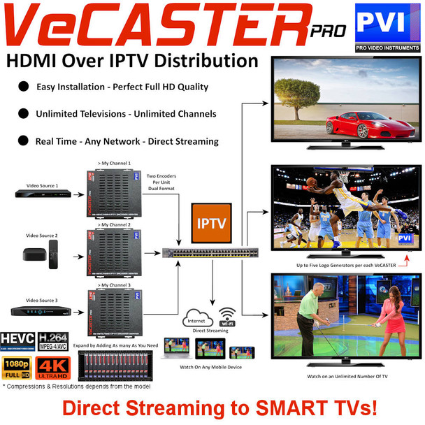 ProVideoInstruments VeCASTER-HD-HEVC Professional HD 1080p ITPV Encoder - Applications