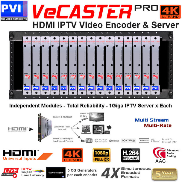 ProVideoInstruments VeCASTER-4K-UHD Professional Single Channel 4k UHD IPTV Encoder - Rack Server