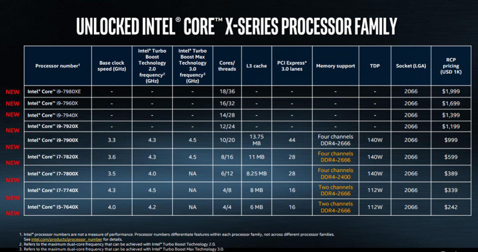 ​Intel's i9 7980 XE , The worlds fastest Consumer Processor