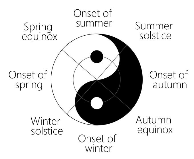Yin Yang Theory