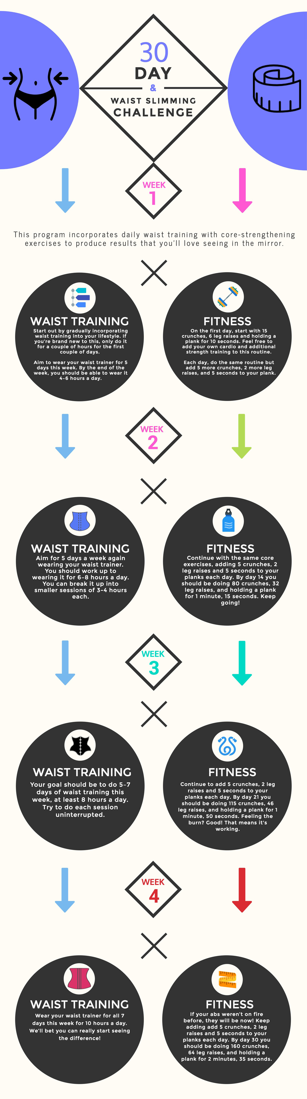 Core-strengthening fitness and waist training challenge