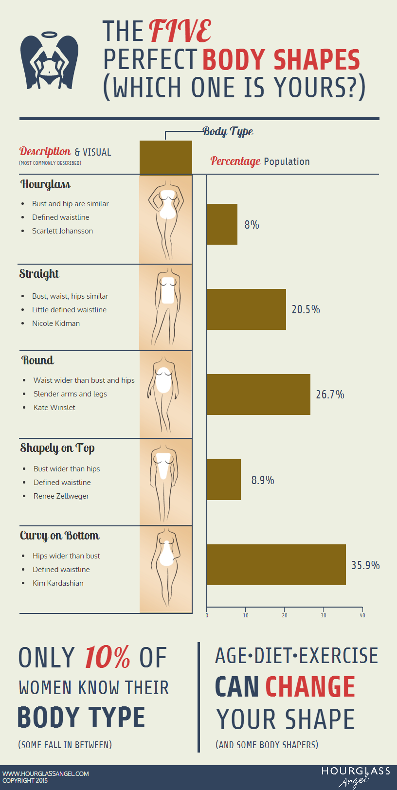 Types of Body Shapes