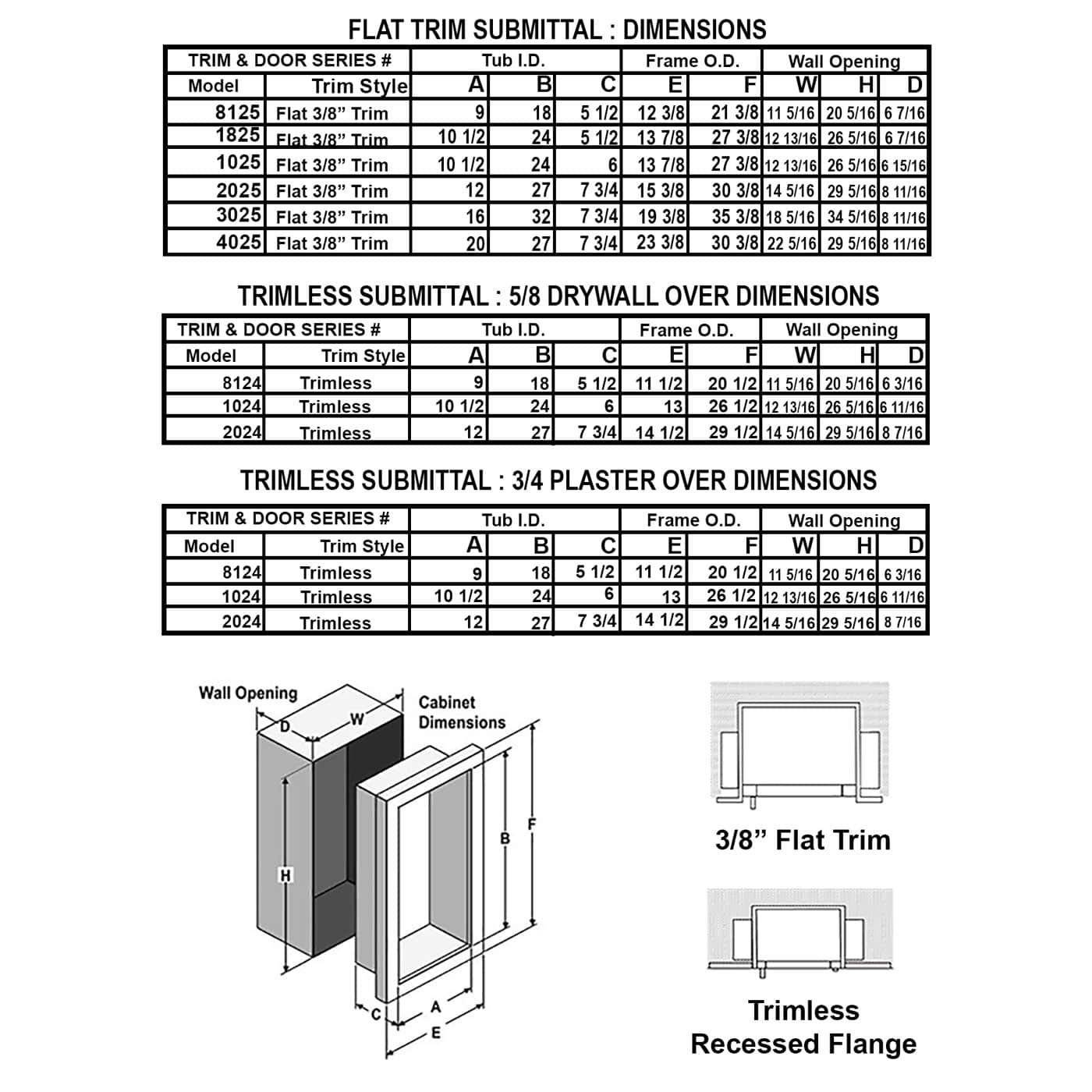 Recessed Aluminum Fire Rated Extinguisher Cabinet - Academy JL Industries Submittal Data
