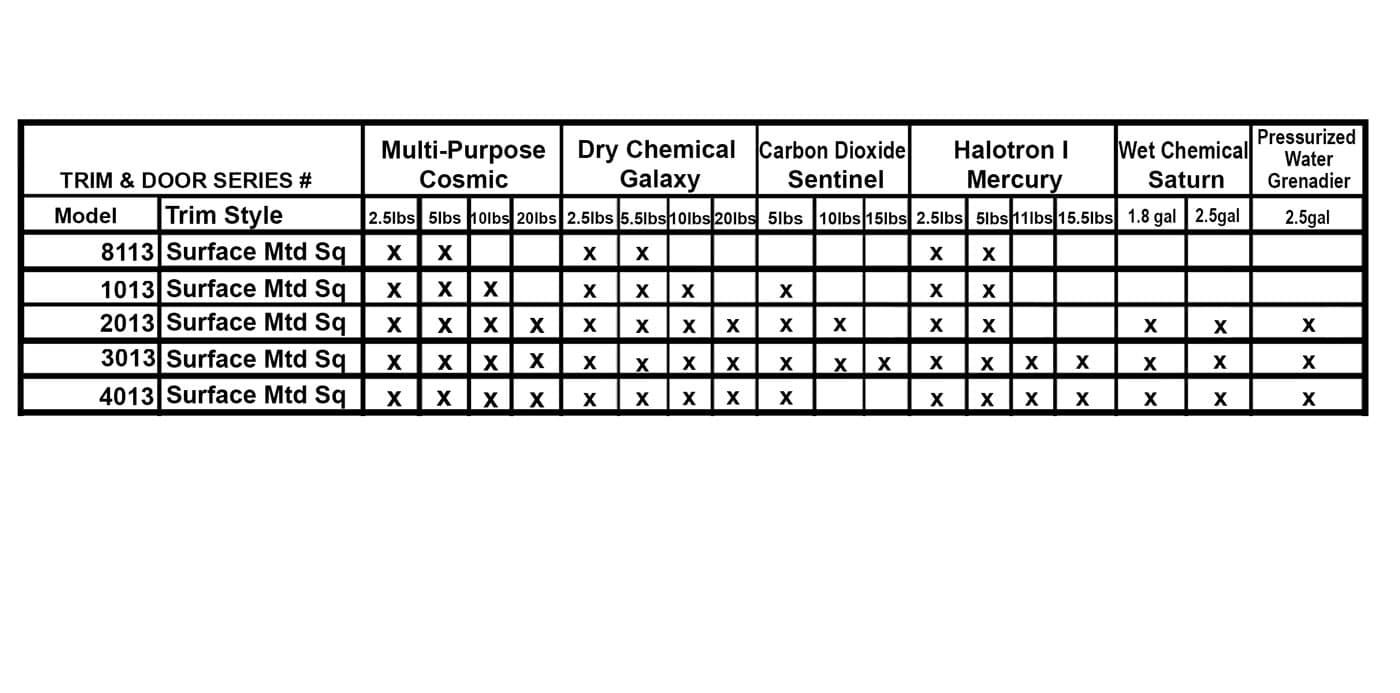 Surface Mount Steel Fire Extinguisher Cabinet - Ambassador JL Industries Compatibility Chart