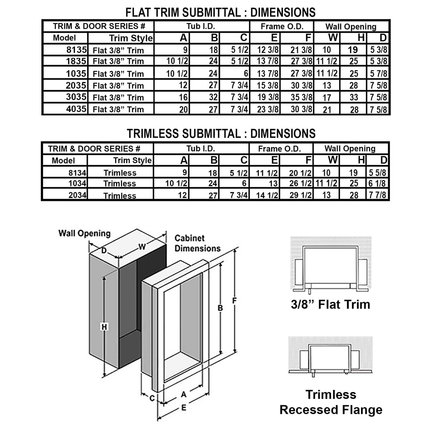 Recessed Stainless Steel Fire Extinguisher Cabinet - Cosmopolitan JL Industries Submittal Data