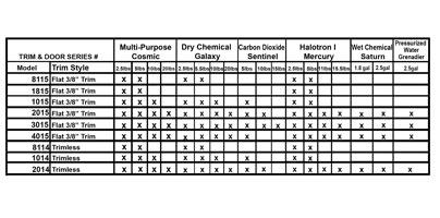Recessed Steel Fire Extinguisher Cabinet - Ambassador JL Industries Compatibility Chart