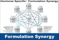 Formulation Synergy