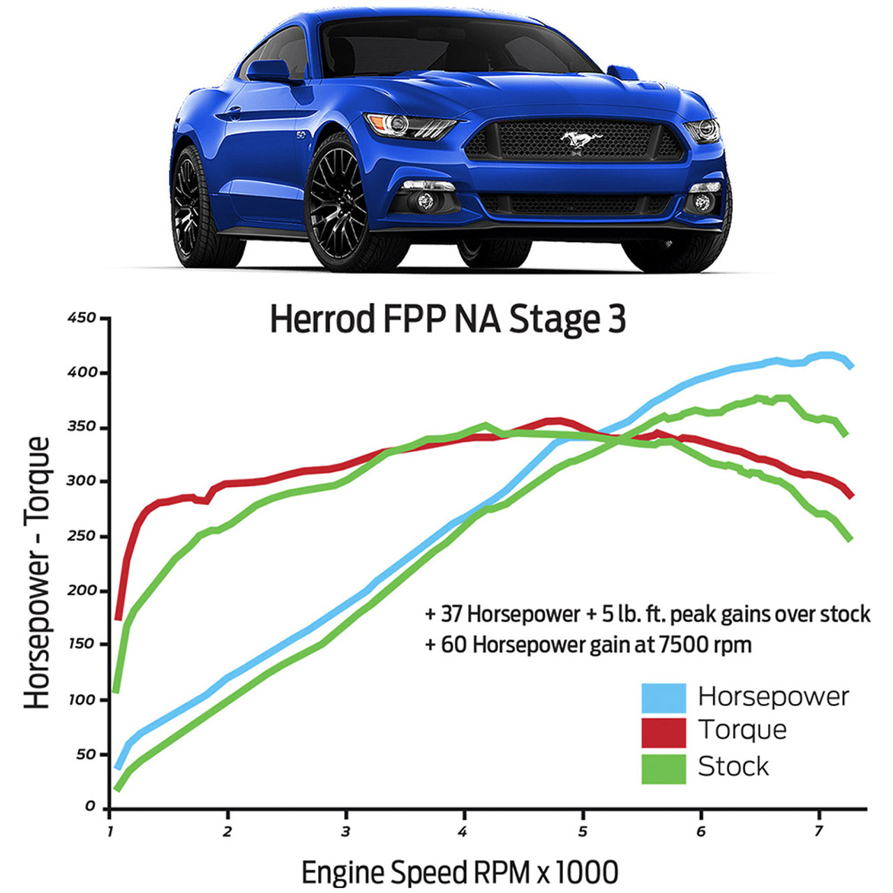 2015 2017 Ford Performance Mustang Gt Stage 3 Power Pack Herrod