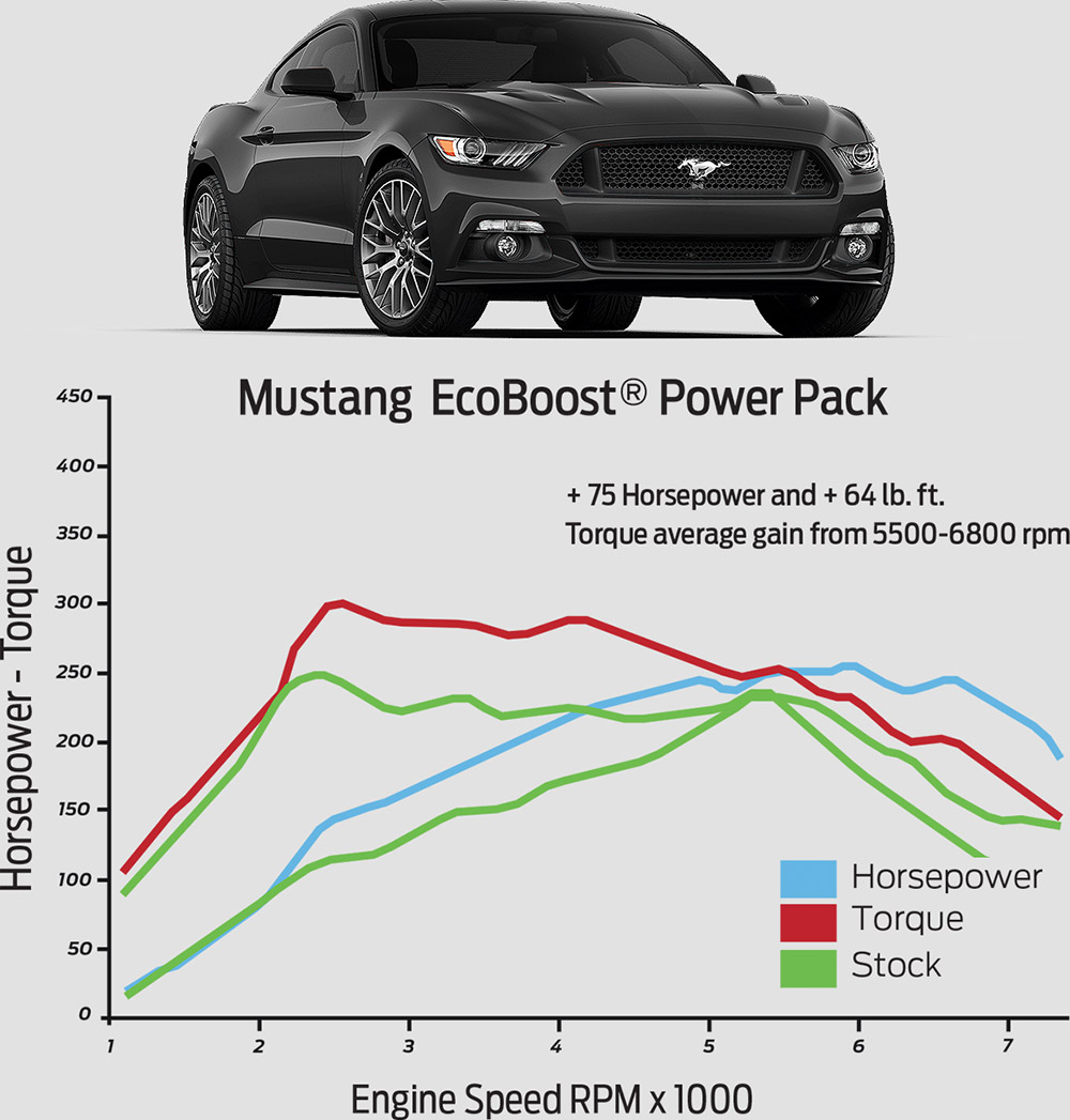 2015-2017 Mustang Ecoboost Ford Performance Power Pack