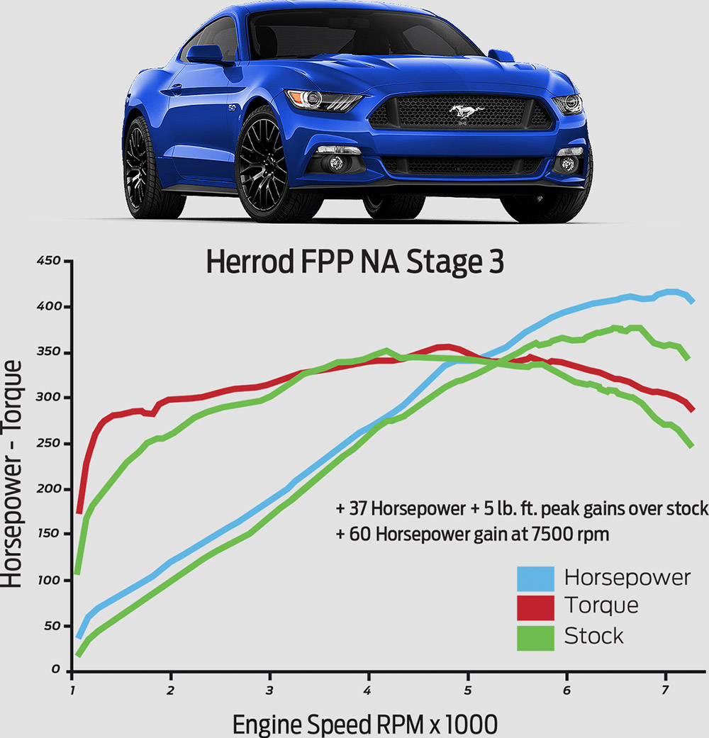2015-2017 Mustang GT Ford Performance Stage 3 Power Pack