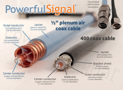 Cell Signal Booster Coax Cable: The Complete Guide