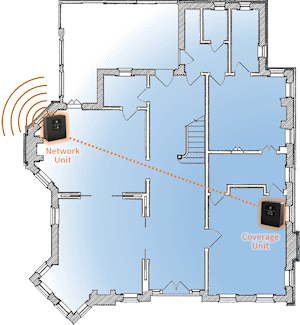 Typical setup of the Cel-Fi DUO+ Wireless Smart Signal Booster for Verizon D32-2/4/13
