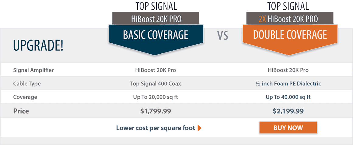 Top Signal 2X HighBoost 20K Pro double coverage comparison chart
