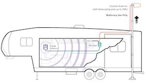weBoost Connect RV 65 setup diagram