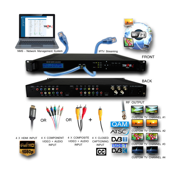 4Ch HDMI/YpPbr/Composite/Component to QAM Encoder Modulator with Low Latency & IPTV Streamer