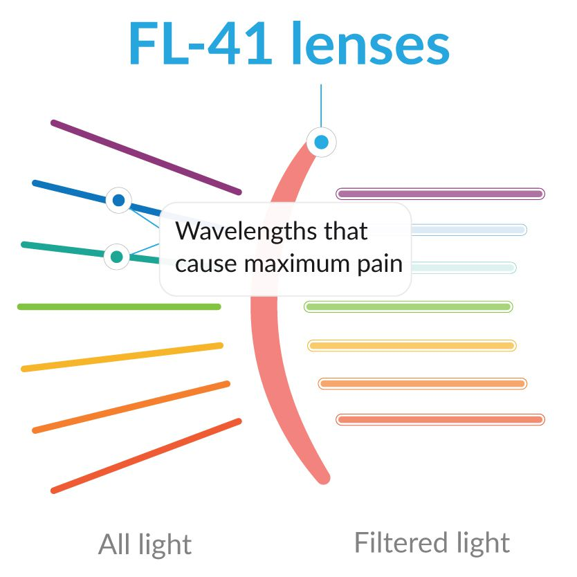 FL-41 Glasses Tint Infographic