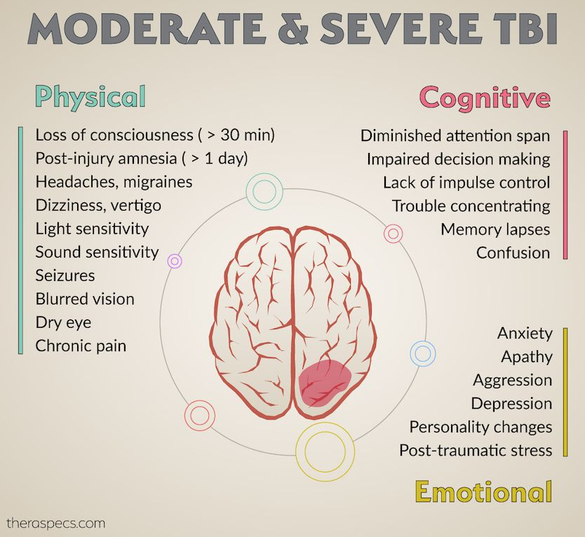 Symptoms of Moderate, Severe TBI Infographic