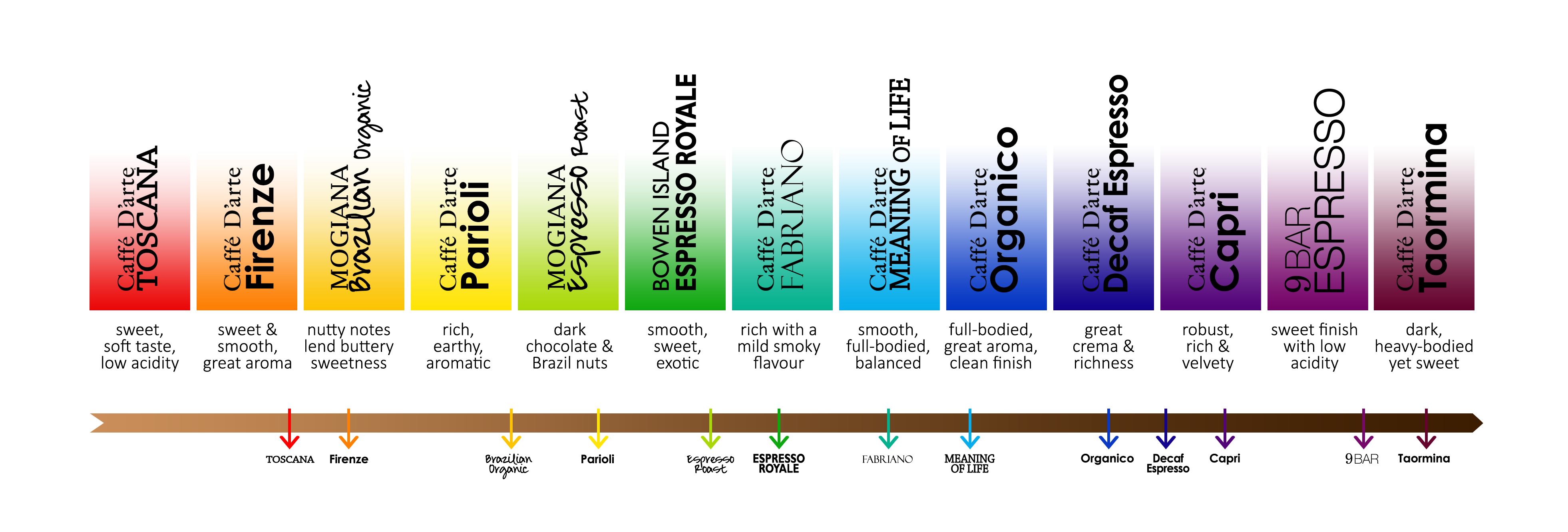 coffee-flavour-spectrum.png
