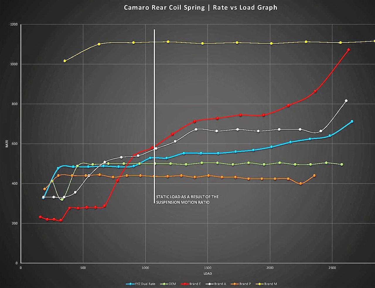 Camaro YYZ Performance Racing Springs - Powell Race Parts
