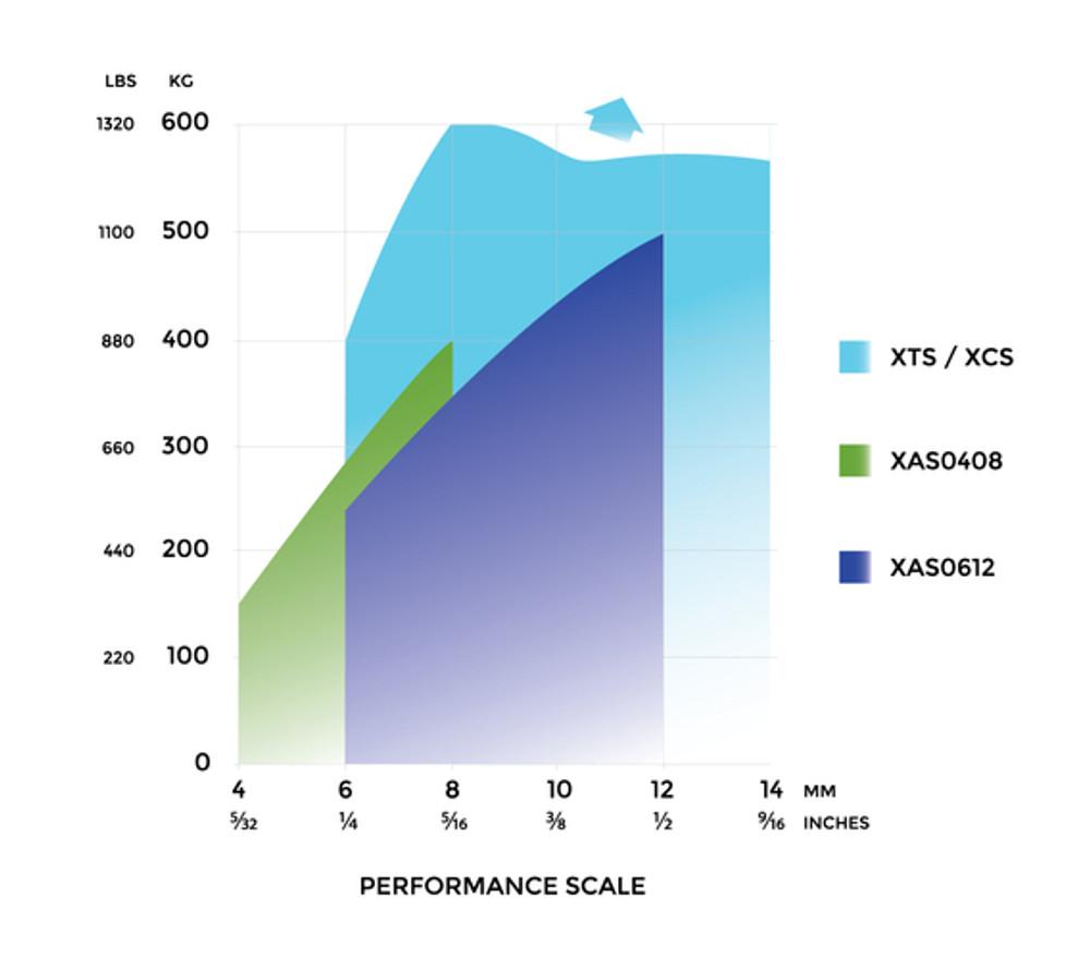 Spinlock XAS Load Graph