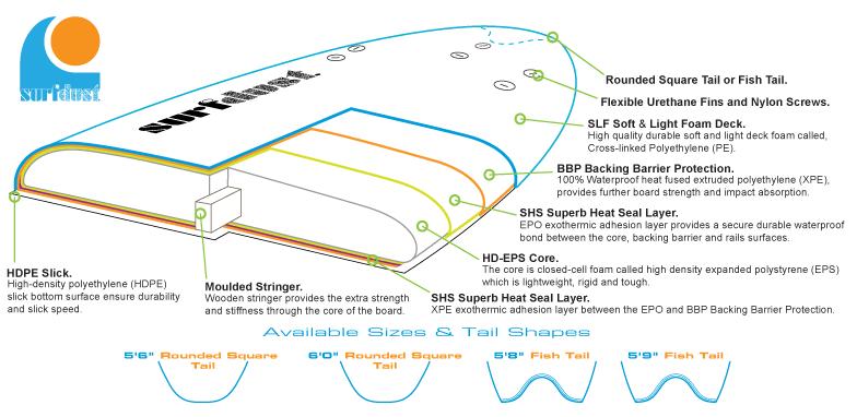 soft surfboard primo technology surfdust