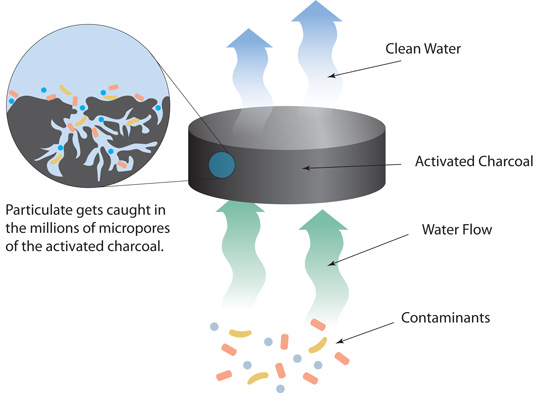 How activated charcoal filters dirty water in our water filters.