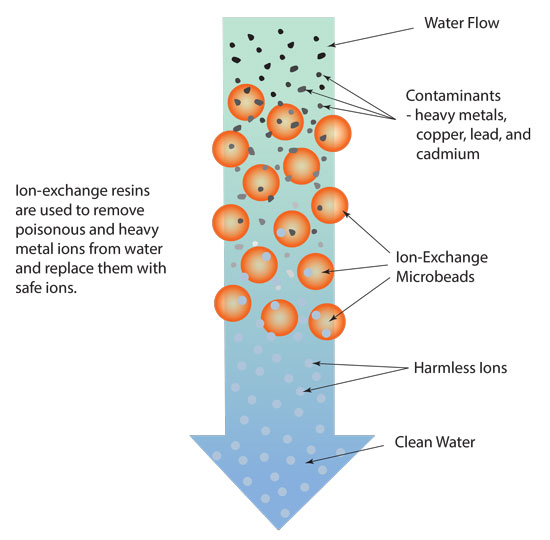 Ion-Exchange resins are used to remove poisonous and heavy metals from water and replace them with safe ions.