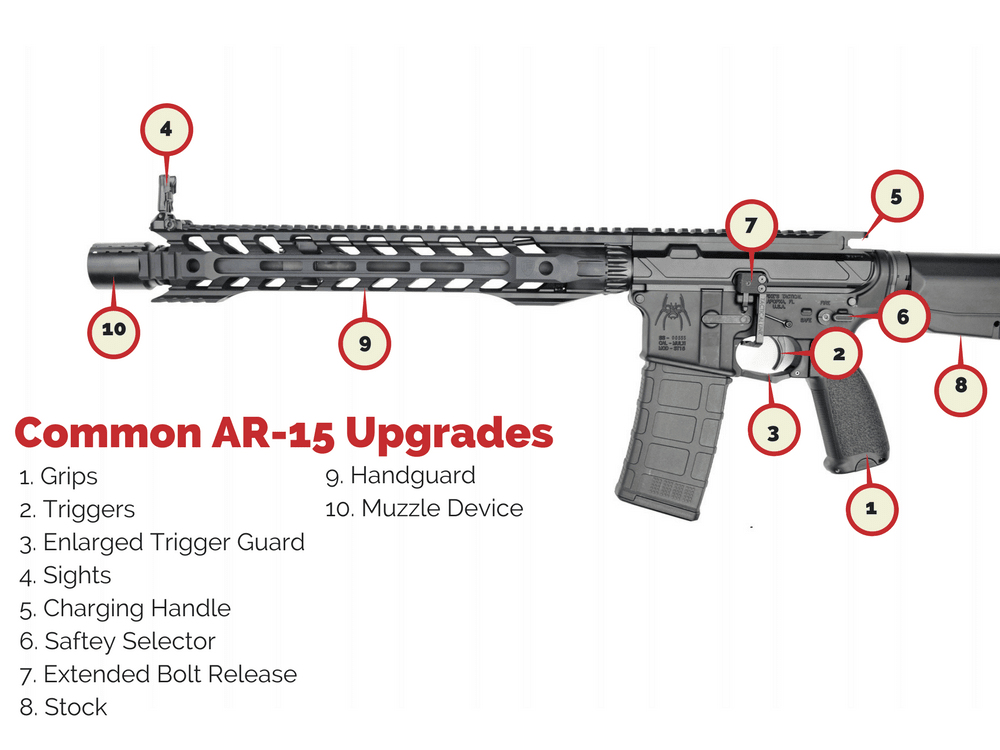 Best AR-15 Upgrades | Common AR-15 Mods | Wing Tactical